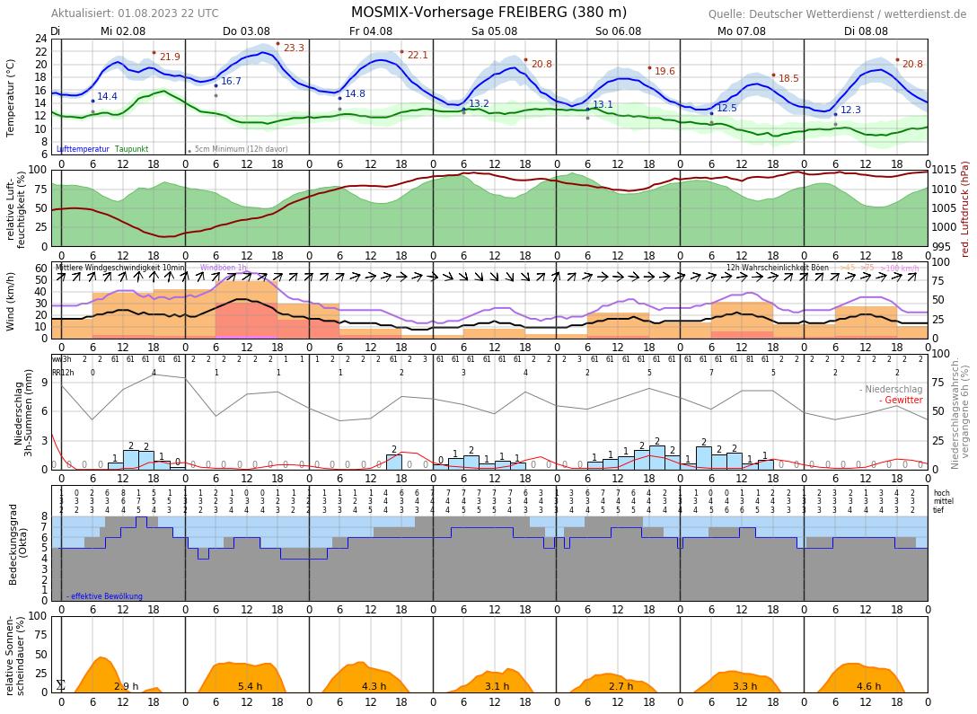 Wetter Freiberg 14 Tage