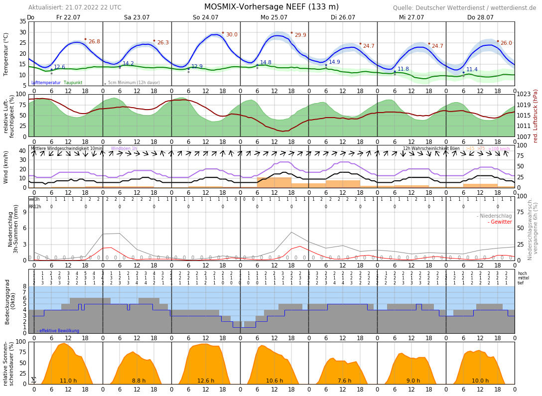 Wetter Cochem 14 Tage