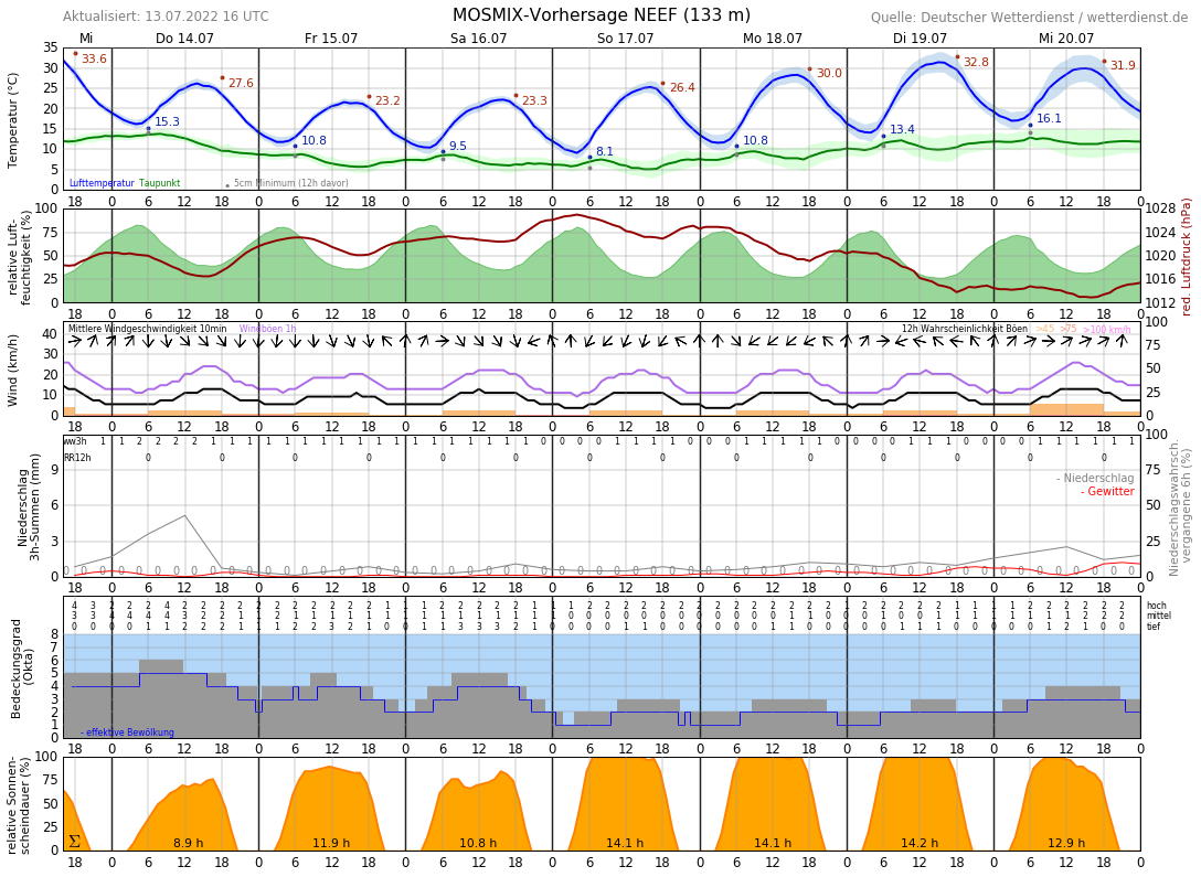 Wetter In Cochem