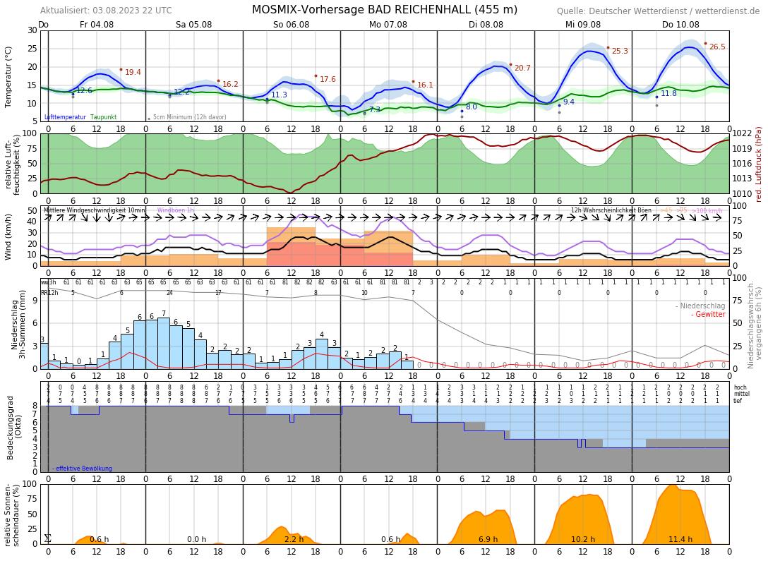 Wetter Bad Homburg 10 Tage