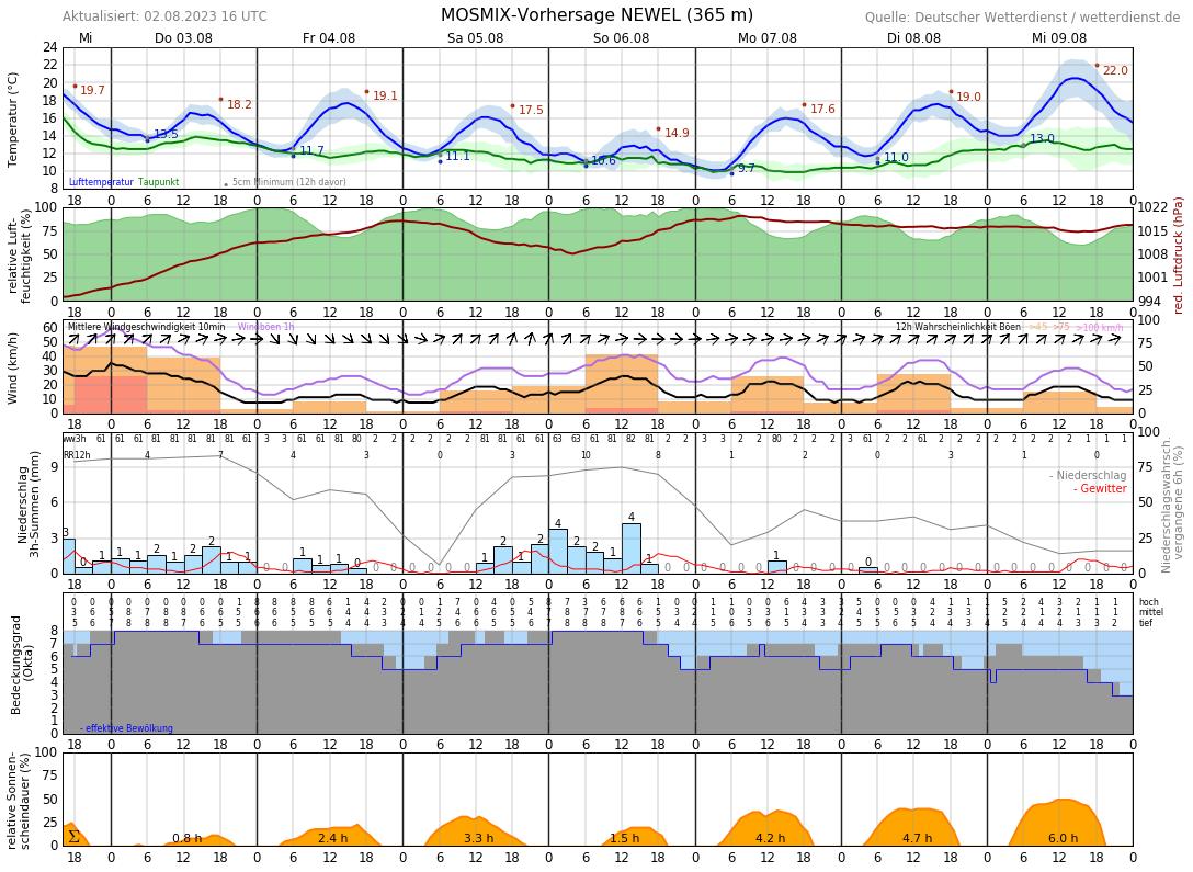 Aktuelle Temperatur Trier