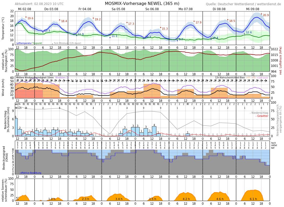 Wetter Eisenach 16 Tage