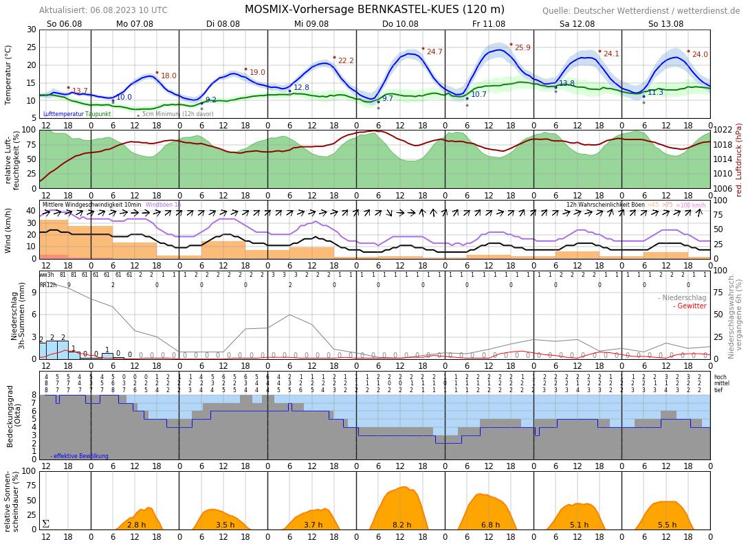 Wetter In Bernkastel 14 Tage