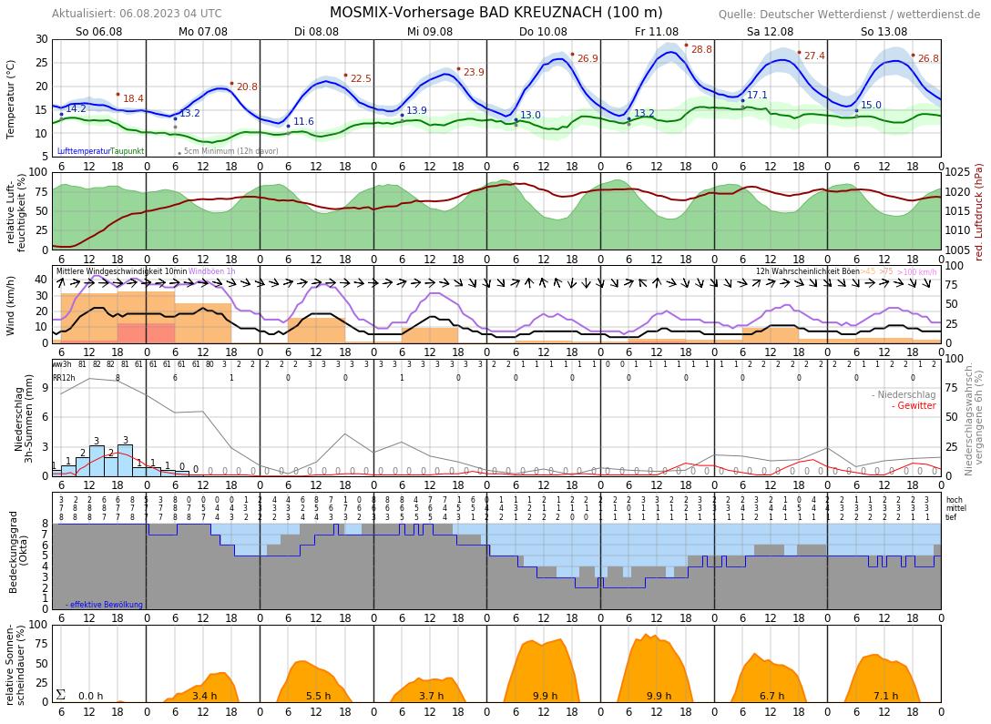 Temperatur Bad Kreuznach