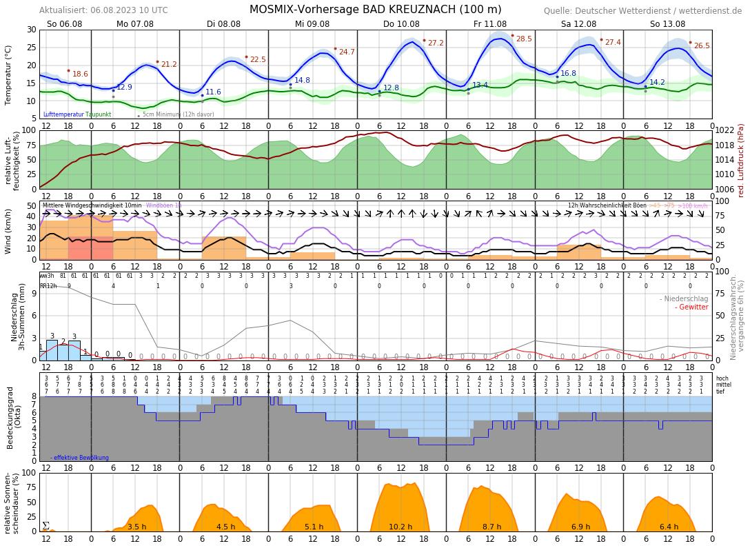 Wetter Bad Kreuznach 30 Tage