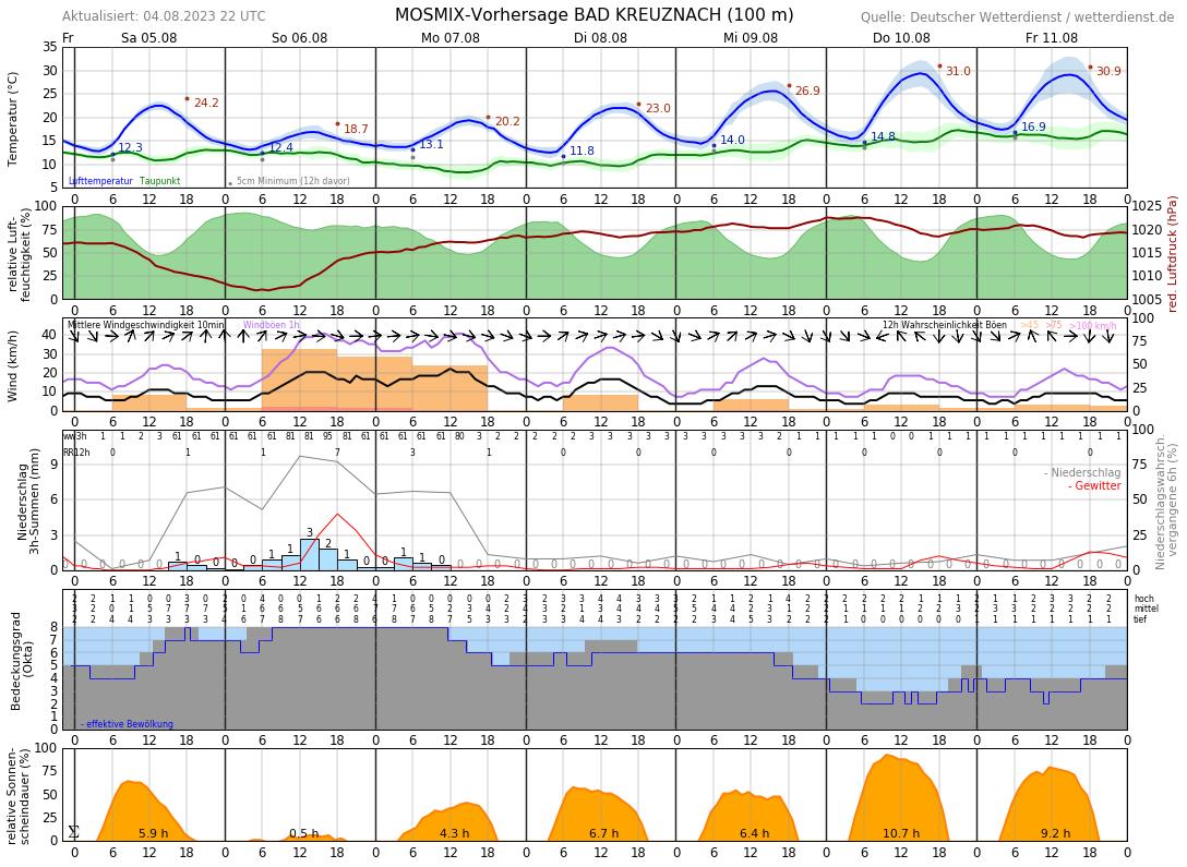 Wetter Bad Kreuznach 14 Tage
