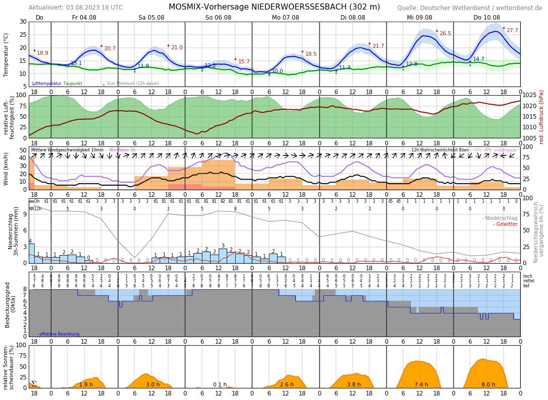 Wetter Idar Oberstein 16 Tage