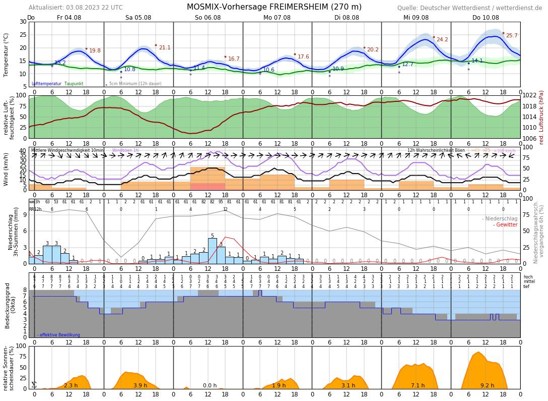 Wetter In Weinheim 7 Tage