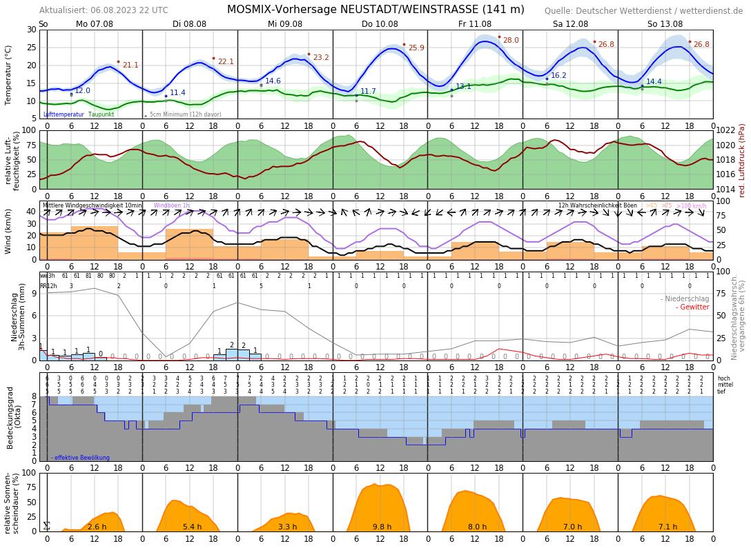 Wetter Haßloch 14 Tage