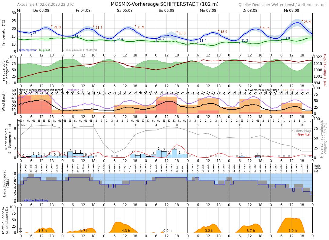 Wetter Kriftel 7 Tage