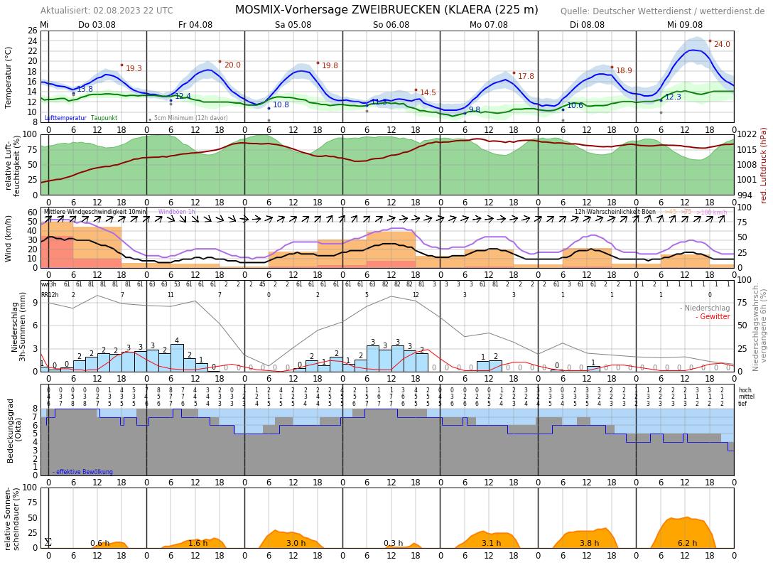 Wetter Mallersdorf 10 Tage