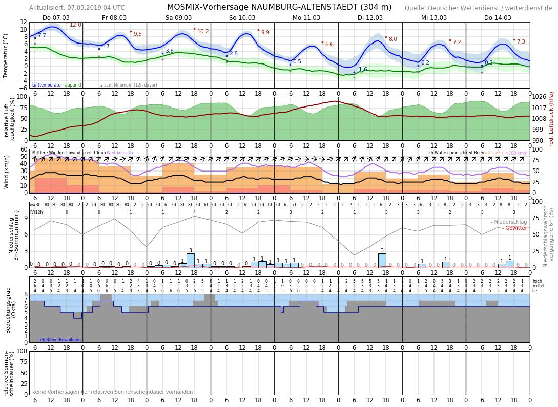 Aktuelle Temperatur Kassel
