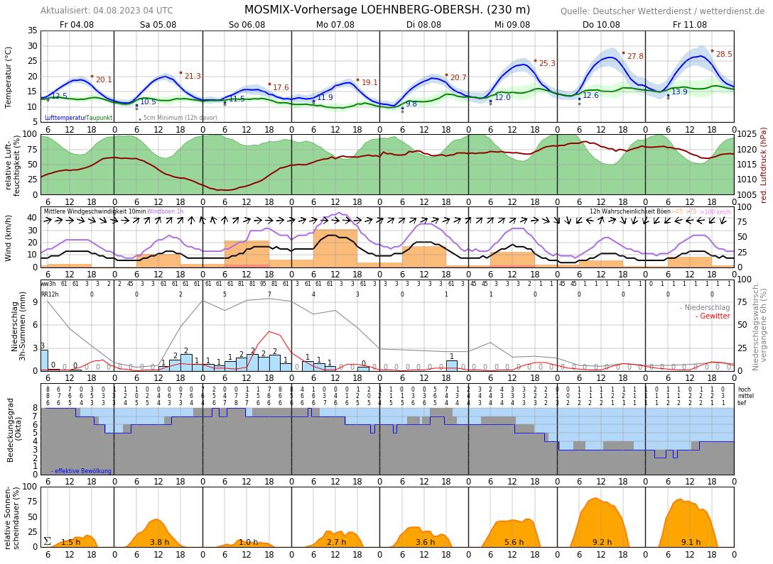 Wetzlar Wetter 14 Tage