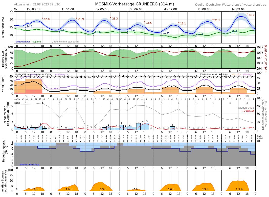 Wetter Gießen 30 Tage