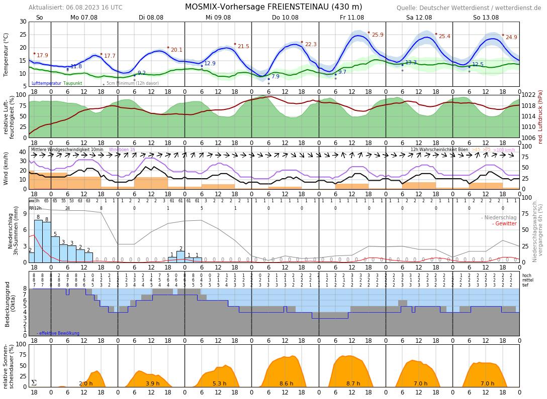 Wetter 11.06 16