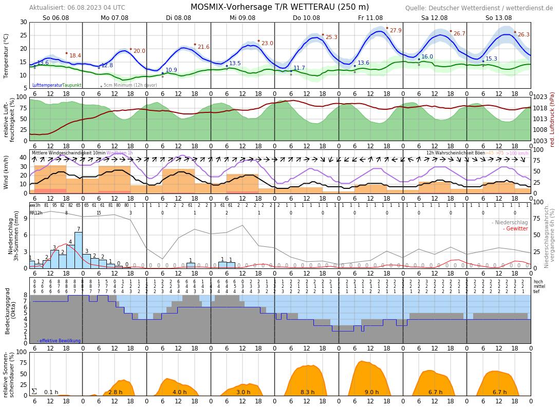 Wetter Friedberg Hessen 16 Tage
