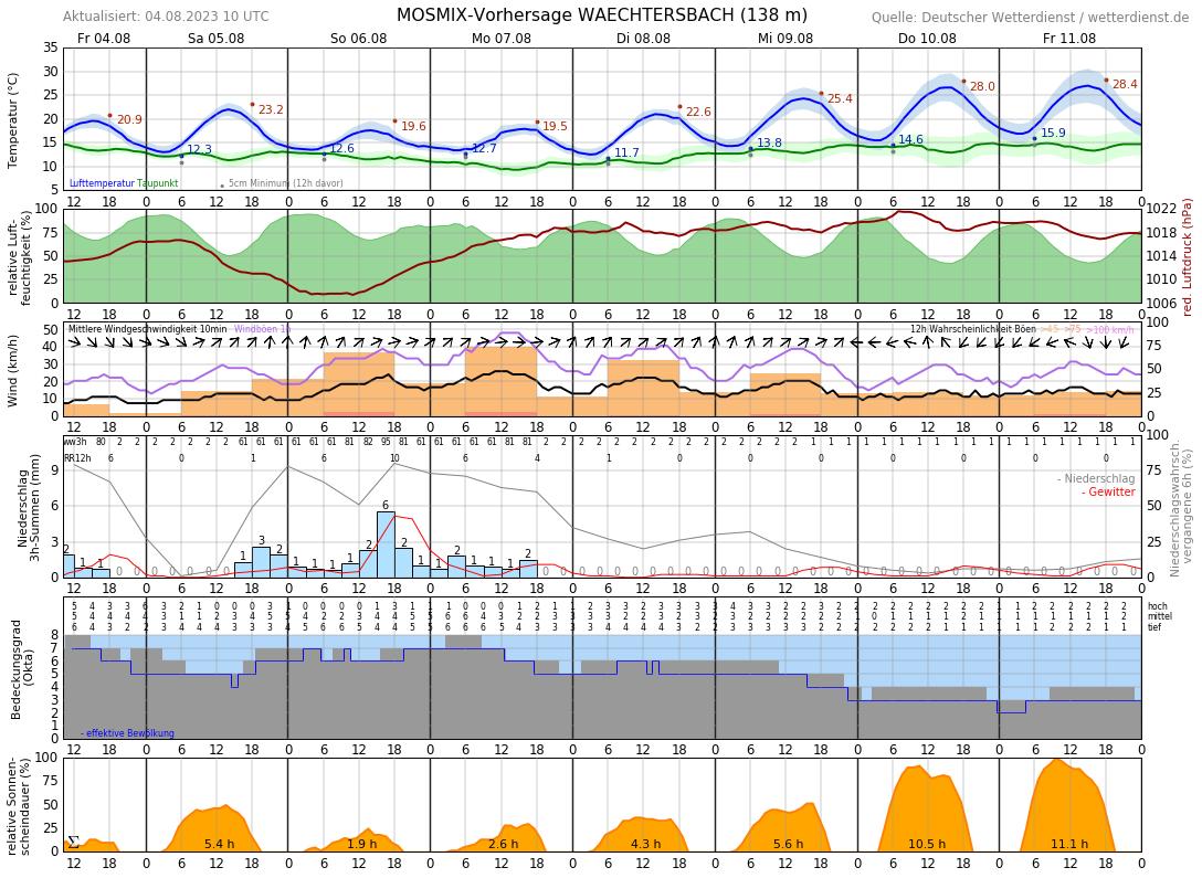 Wetter Stubaital 10 Tage
