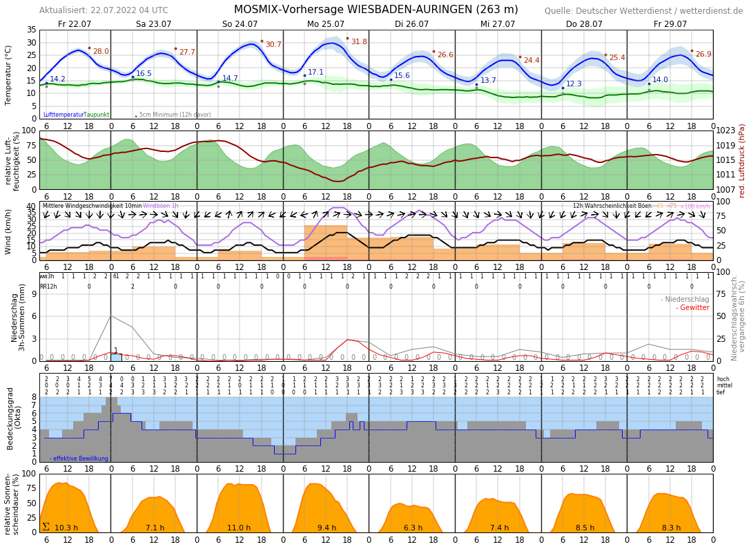 Wetter Niedernhausen 16 Tage