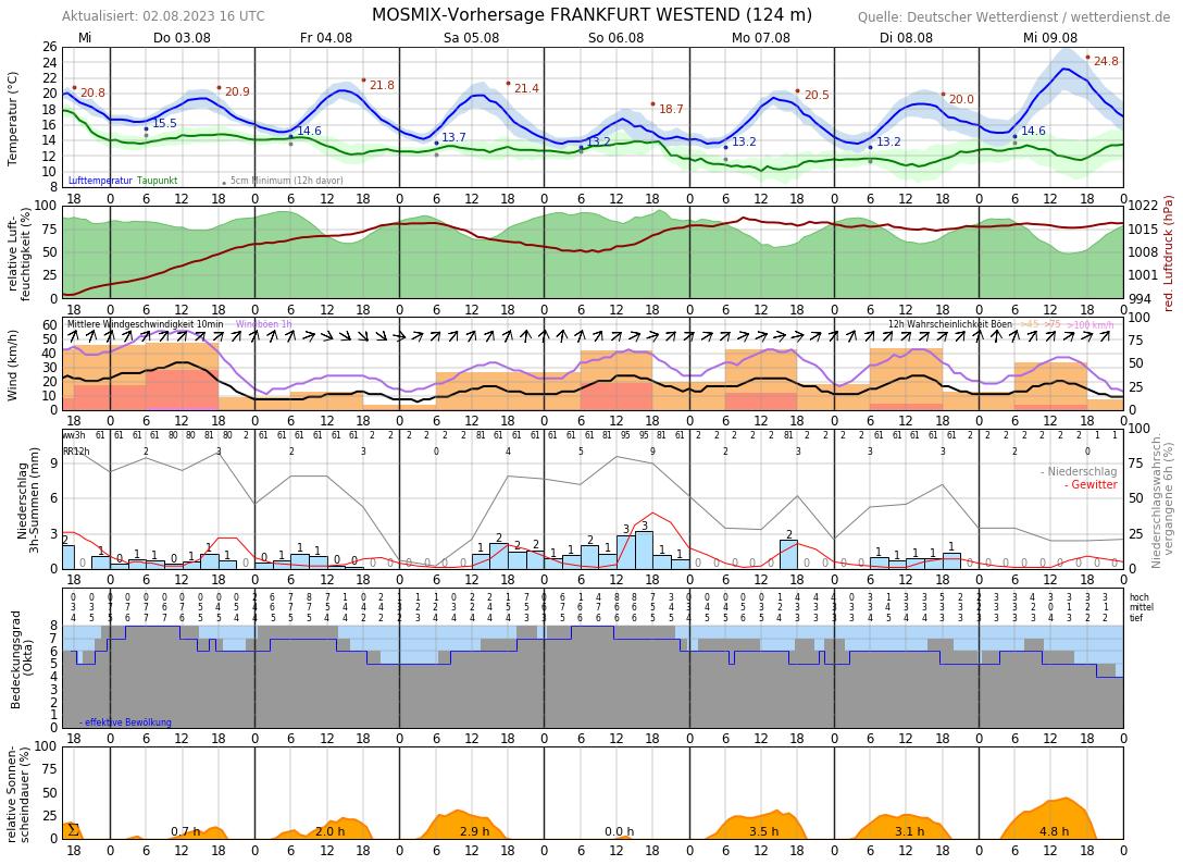 Frankfurt Wetter 10 Tage