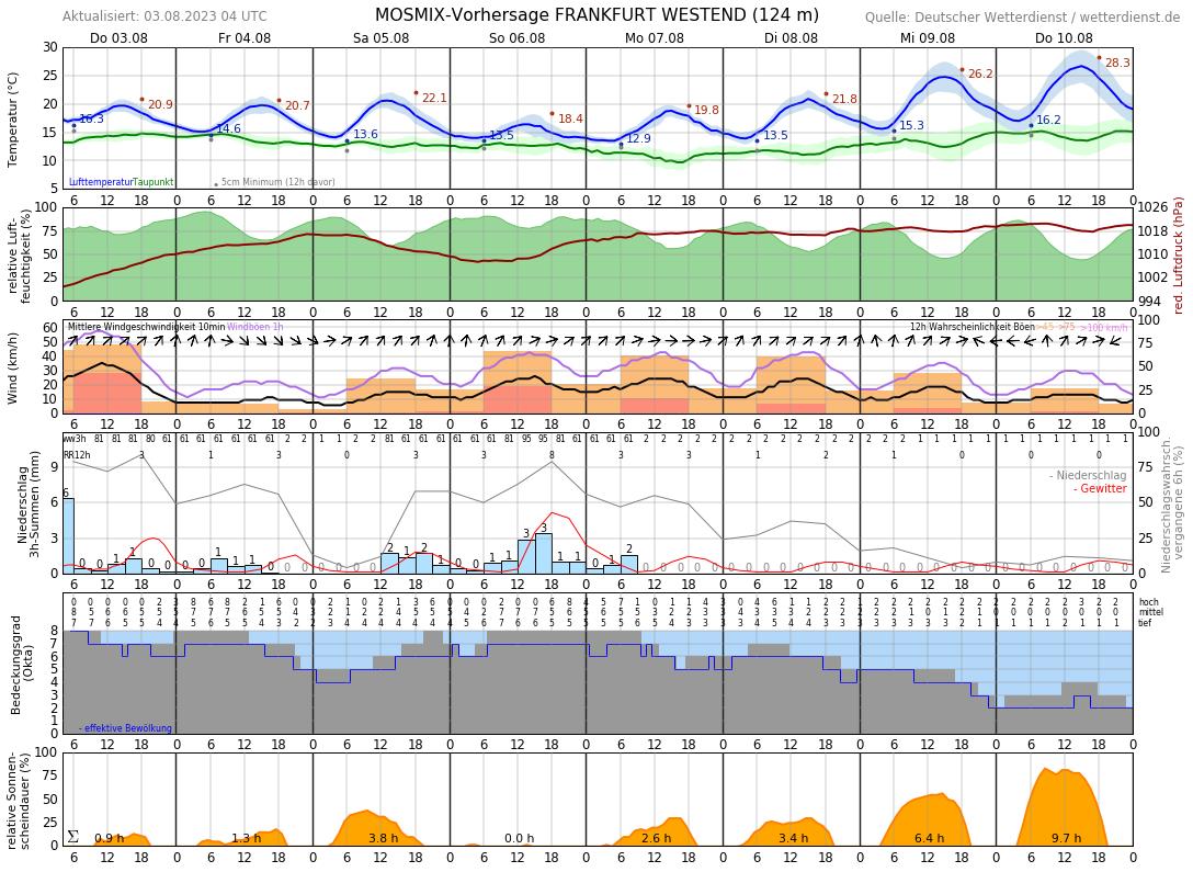 Wettervorhersage Frankfurt 10 Tage