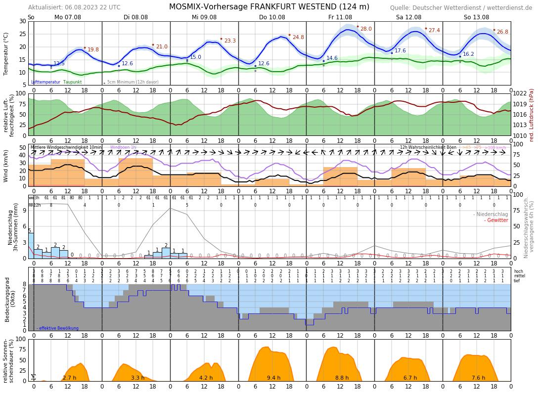 Wetter Frankfurt Am Main 14 Tage Trend