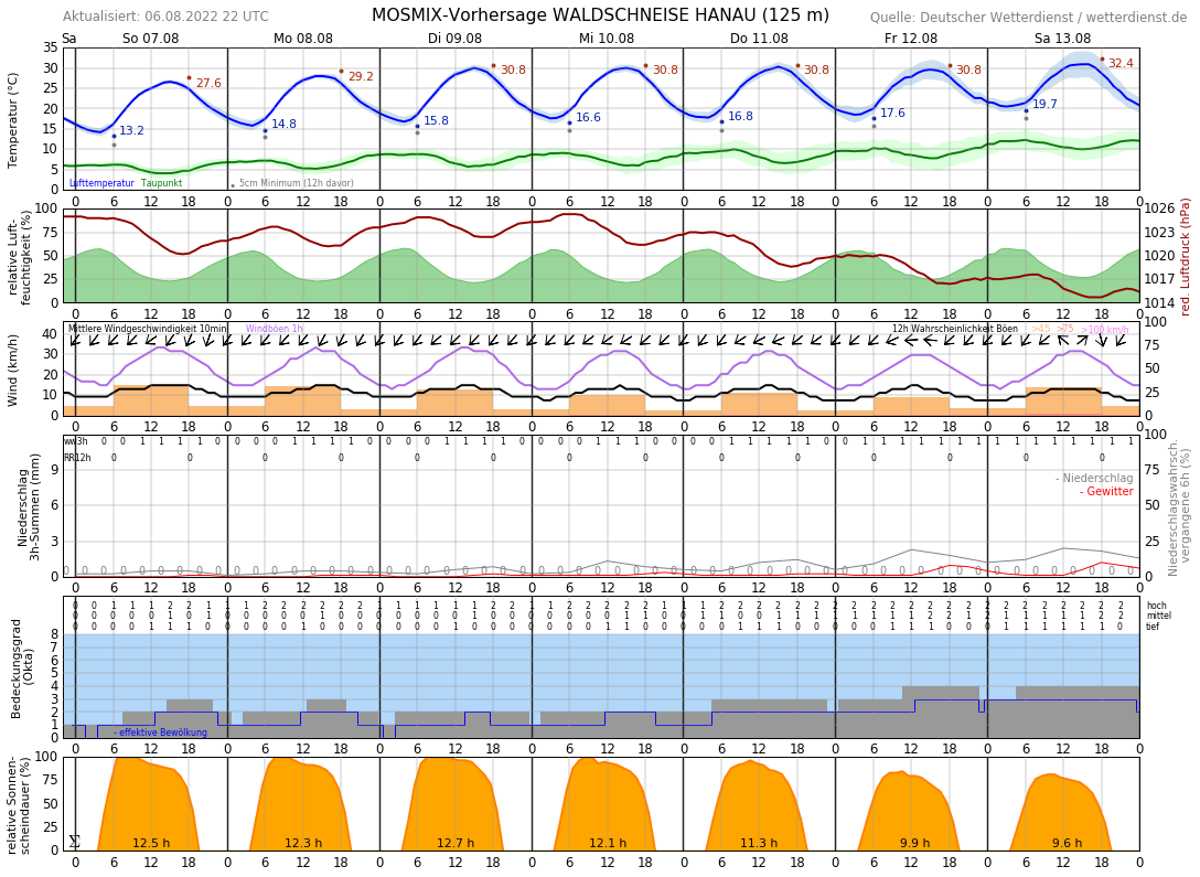 Wetter Offenbach 5 Tage