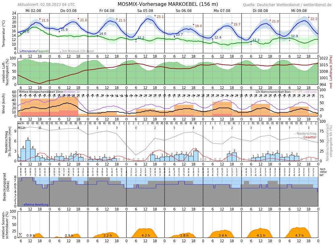10 Tage Wetter Bruchkbel 1 0 Markoebel