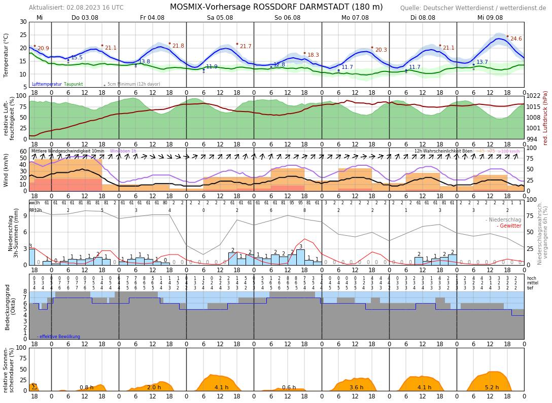Temperatur Darmstadt Aktuell