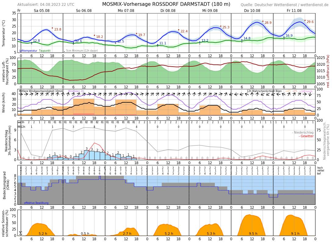Aktuelle Temperatur Darmstadt