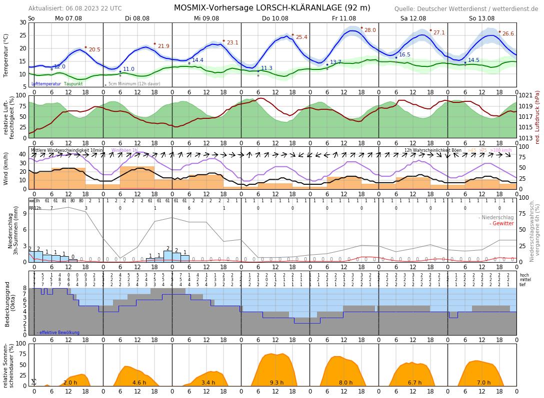 Wettervorhersage Bensheim 7 Tage