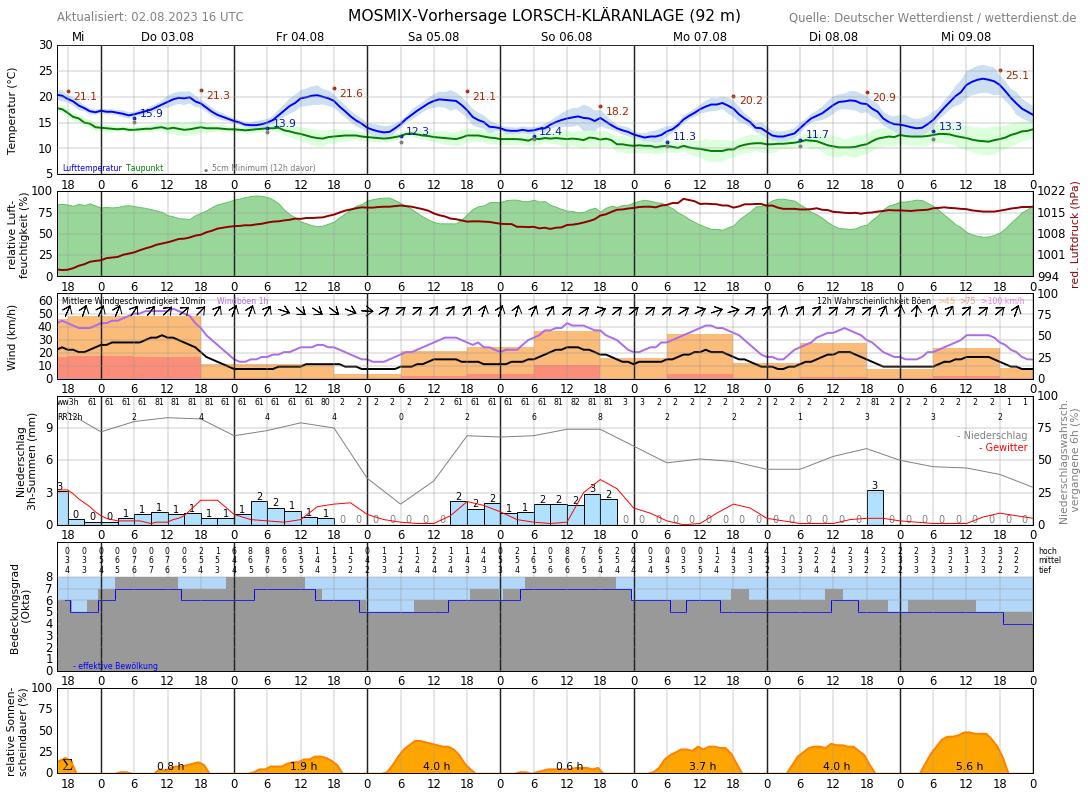 Wetter Bensheim 14 Tage