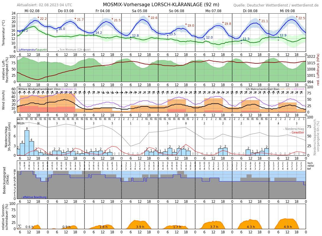 Bensheim Wetter 7 Tage