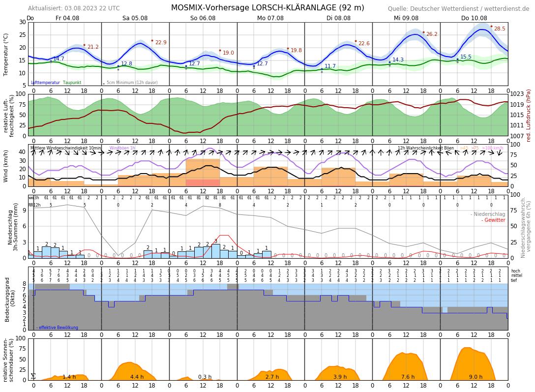 Wetter De Bensheim