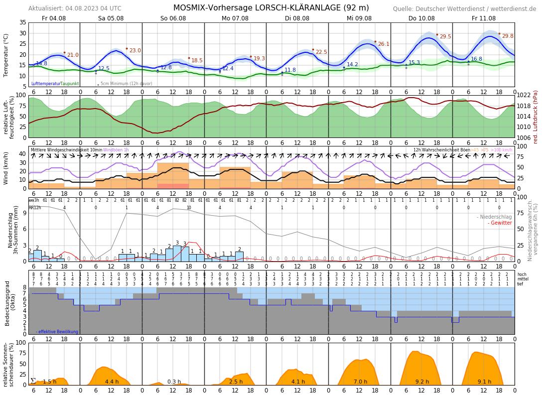 Wetter Bensheim 14 Tage Vorhersage
