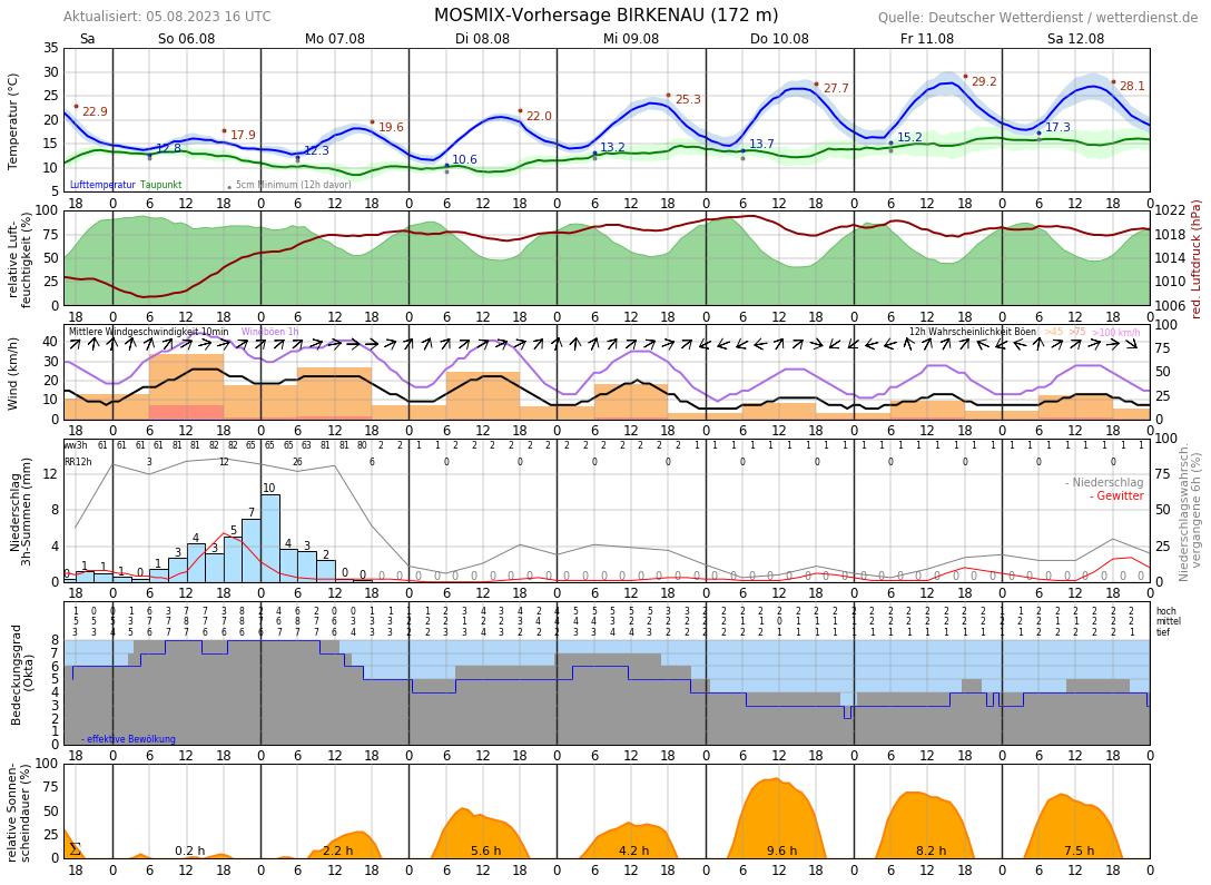 Wetter Weinheim 16 Tage