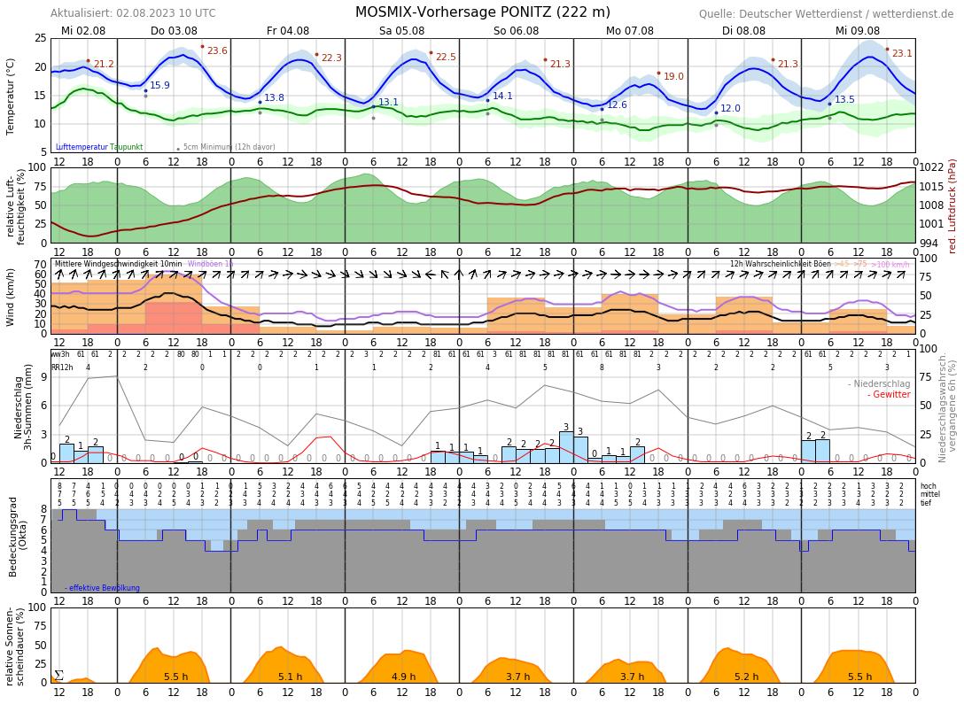 Wetter Crimmitschau 14 Tage