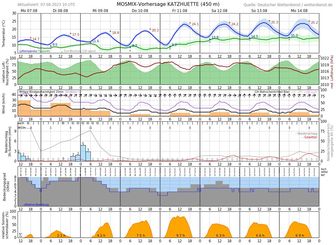 Wetter Ilmenau 16 Tage