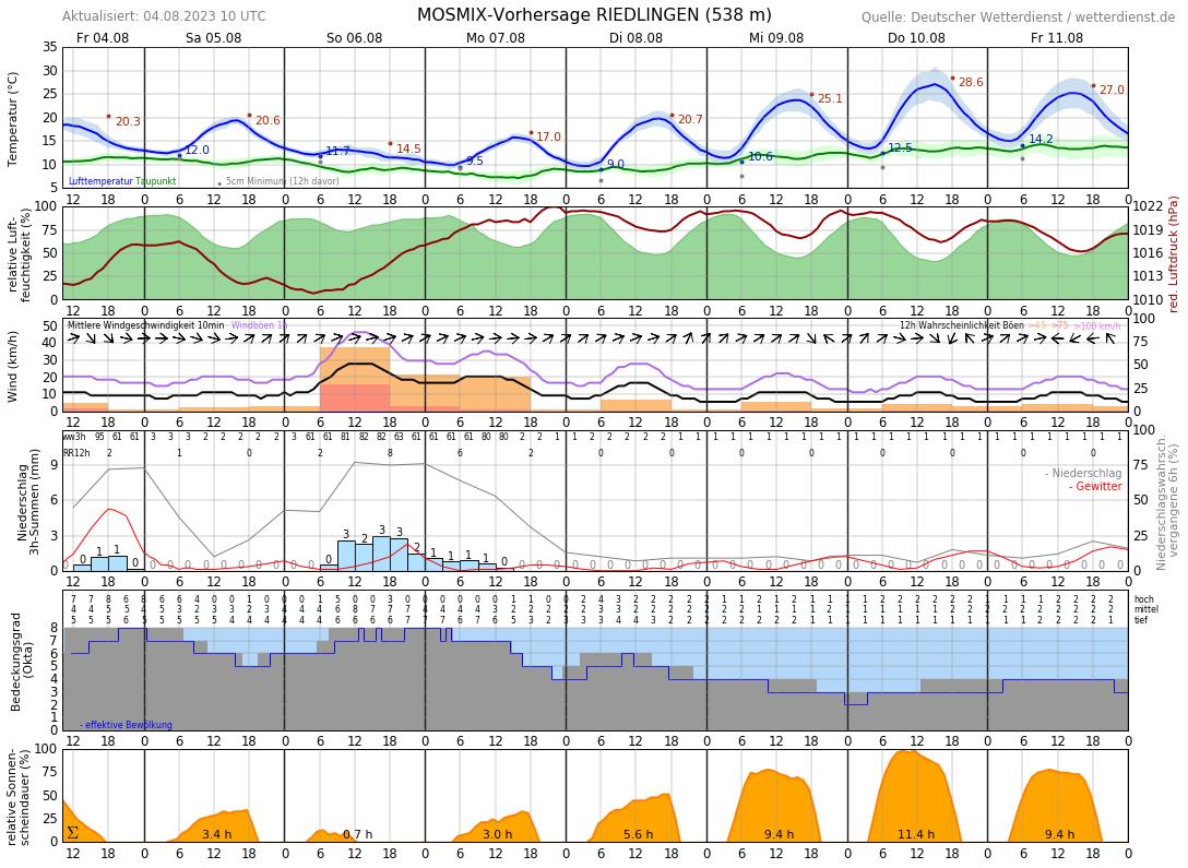 Wetter Riedlingen 14 Tage