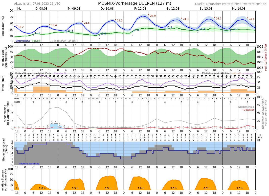 Wetter Düren 10 Tage