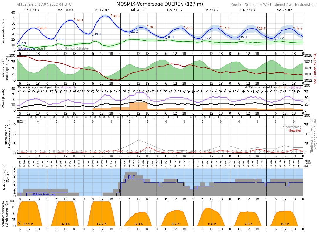 Wetter Düren 16 Tage