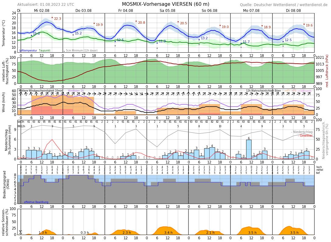 Wetter Hamm 14 Tage