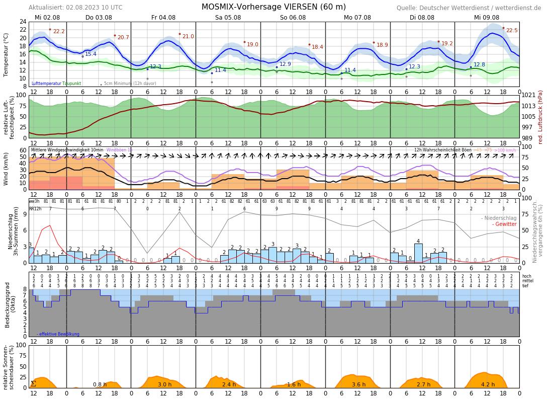 Wetter Mönchengladbach 10 Tage
