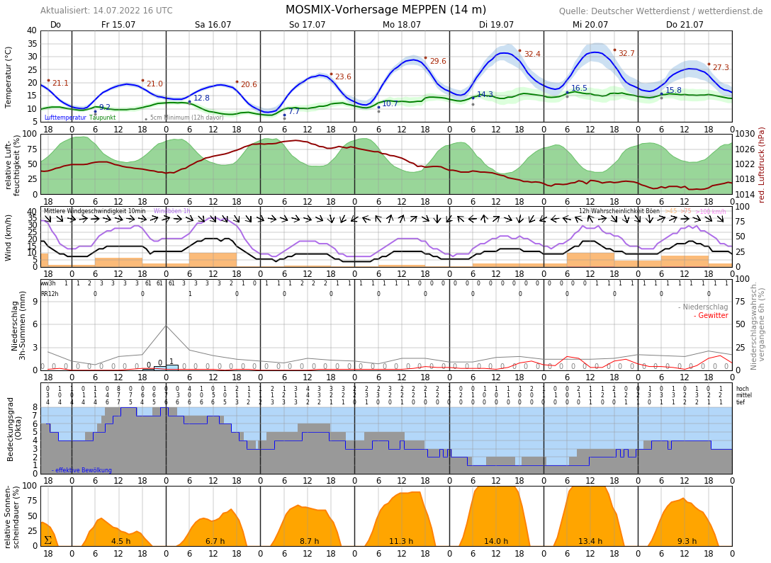 Wetter Meppen 14 Tage