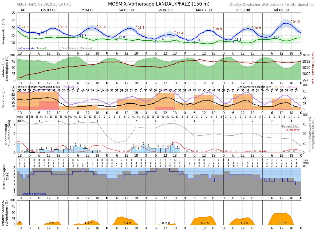 Wetter In Landau Pfalz 14 Tage
