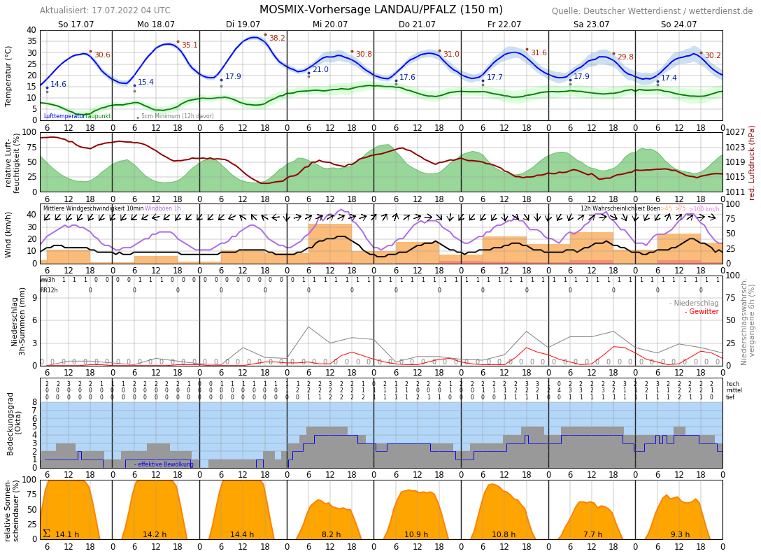 Wetter Landau 16 Tage