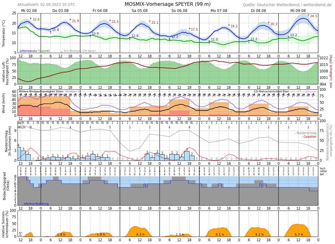 Wetter Speyer 16 Tage