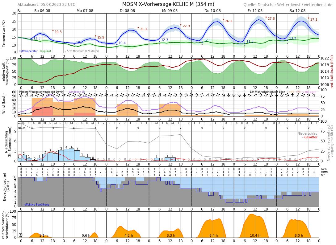 Wetter Kelheim 7 Tage