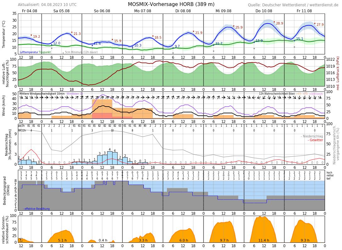 Wettervorhersage Horb