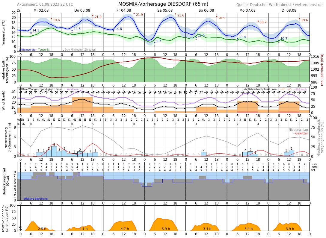 Wetter Arendsee Altmark 14 Tage