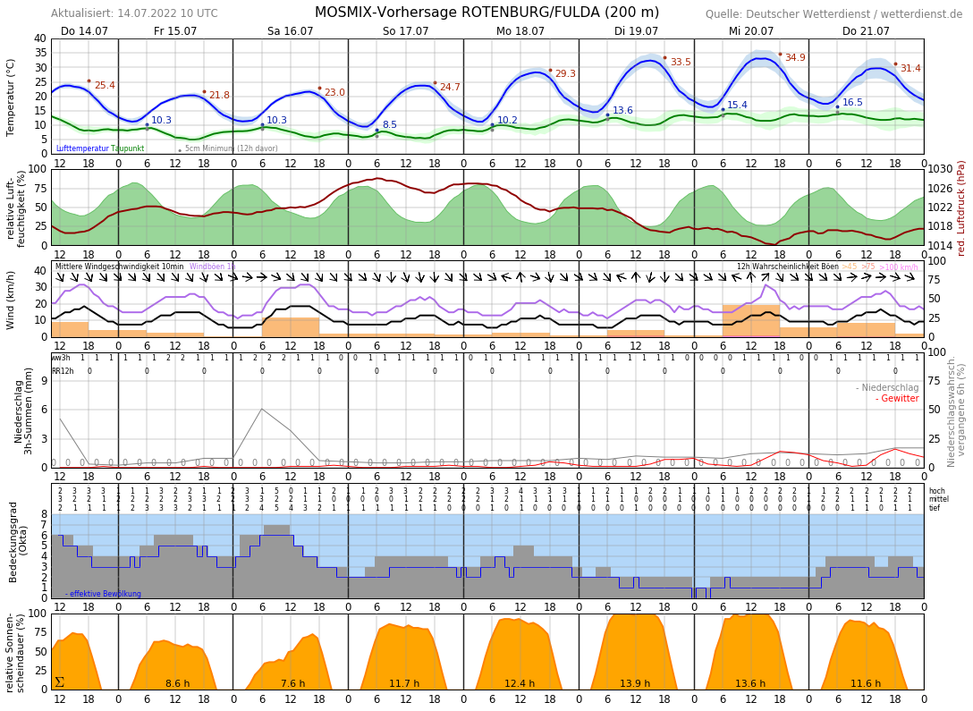 Aktuelle Temperatur Fulda